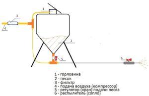 Гидропескоструйный аппарат своими руками