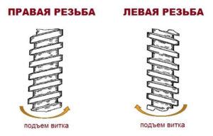 Стандартная резьба правая или левая