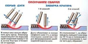 Как правильно производить сварку металла?