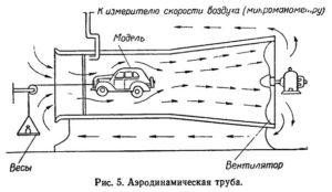 Как сделать аэродинамическую трубу своими руками