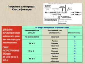 Марки сварочных электродов и их классификация