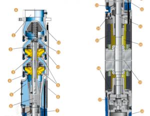 Какой погружной насос лучше винтовой или центробежный?