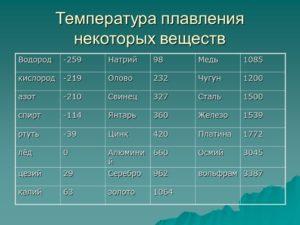 Температура плавления дюралюминия в домашних условиях