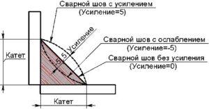 Как измерить катет сварного шва?