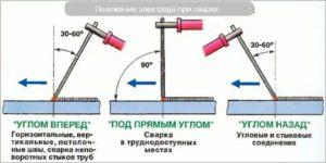 Как правильно варить металл электродом?