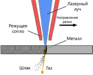 Лазер для резки металла своими руками