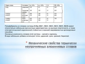 Алюминий амг2м характеристики