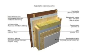 Как правильно уложить пароизоляцию на стены?
