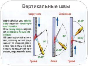 Как правильно варить вертикальный шов полуавтоматом?
