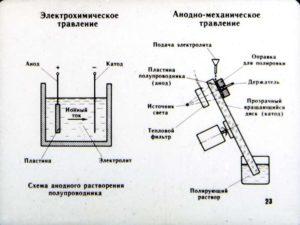 Электрохимическое травление металла в домашних условиях