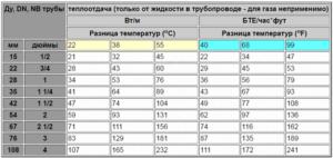 Теплоотдача медной трубы таблица