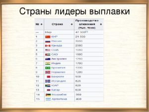 Страны лидеры по добыче алюминия