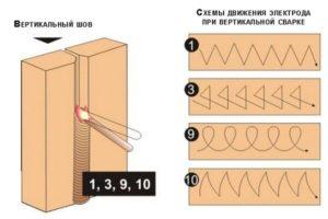 Как правильно делать сварочный шов?
