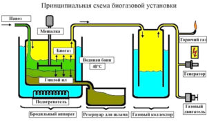Биогенераторы для отопления дома своими руками