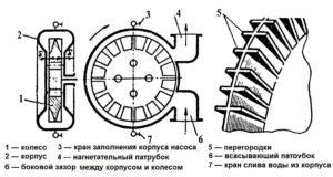 Вихревой или центробежный насос какой лучше?