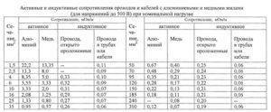 Удельное сопротивление медного провода таблица