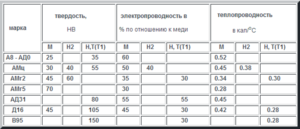 Алюминий ад31 характеристики