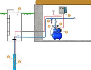 Какое реле давления лучше для гидроаккумулятора?