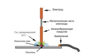 Как правильно варить тонкий металл инвертором?
