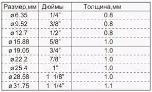 Размеры медных труб в дюймах и миллиметрах