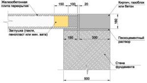 Как правильно класть плиты перекрытия на фундамент?
