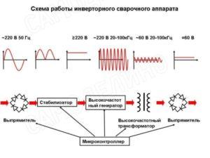 Принцип работы инвертора сварочного аппарата
