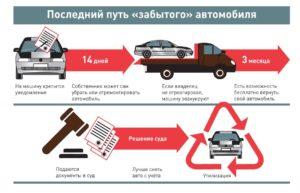 Как правильно утилизировать автомобиль по программе утилизации?