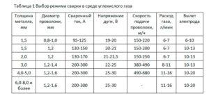 Расход углекислоты при сварке полуавтоматом