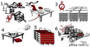 Технология производства брусчатки в домашних условиях