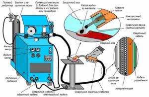 Сварка автомат и полуавтомат чем отличаются?