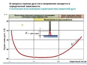 Зависит ли напряжение дуги от сварочного тока?