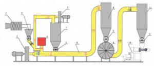 Оборудование для производства топливных брикетов своими руками