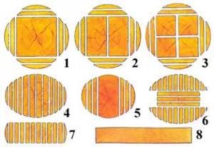 Как правильно распилить бревно на ленточной пилораме?