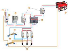 Как правильно подключить генератор к сети дома?