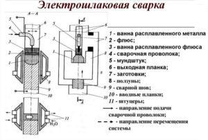 В чем заключается сущность электрошлаковой сварки?