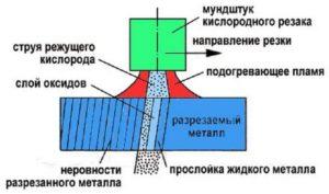Как правильно резать металл кислородно пропановым резаком?