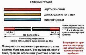 Длина шлангов для газовой резки и сварки