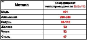 Теплопроводность меди и алюминия таблица