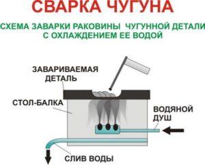 Как правильно варить чугун электродами?
