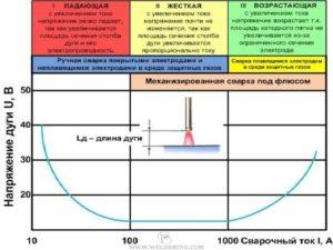 Какой сварочный источник имеет наибольший КПД?