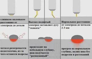 Как правильно варить металл инвертором?