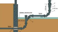 Как правильно вывести канализацию из частного дома?