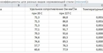 Температурный коэффициент нержавейки 316
